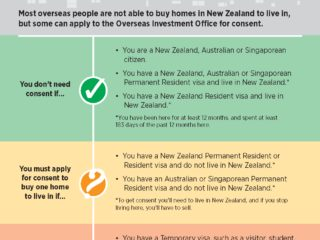 Oio Right To Buy Residential Nz 20181004 Edit Jan 2019 1 Page 1
